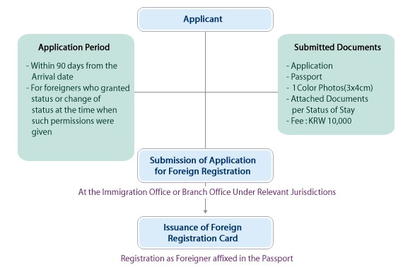 Foreigner Registration procedure